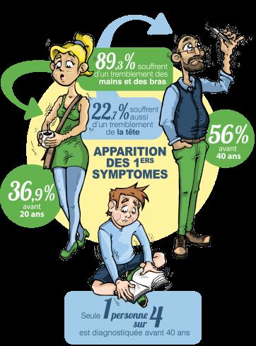 2015.09.11 premiers symptomes